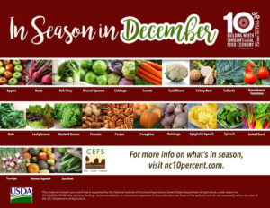Cover photo for Eating Local and in Season for December